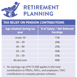 Retirement Planning Table for Pensions